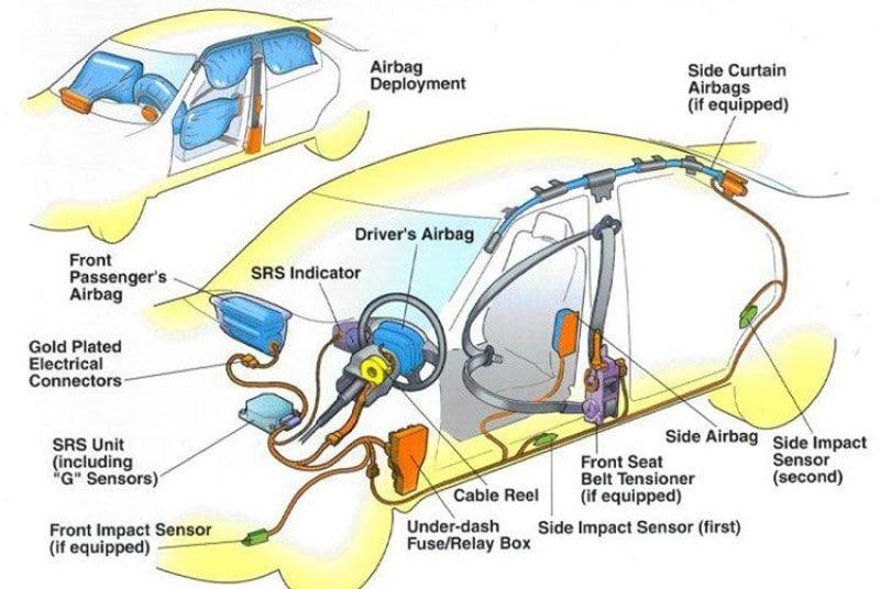 Cấu tạo hệ thống túi khí trên ô tô