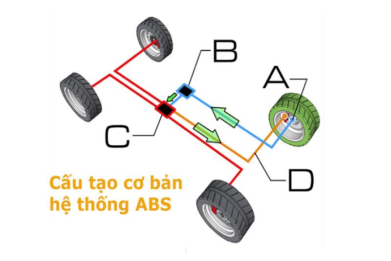Cấu tạo cơ bản hệ thống ABS xe