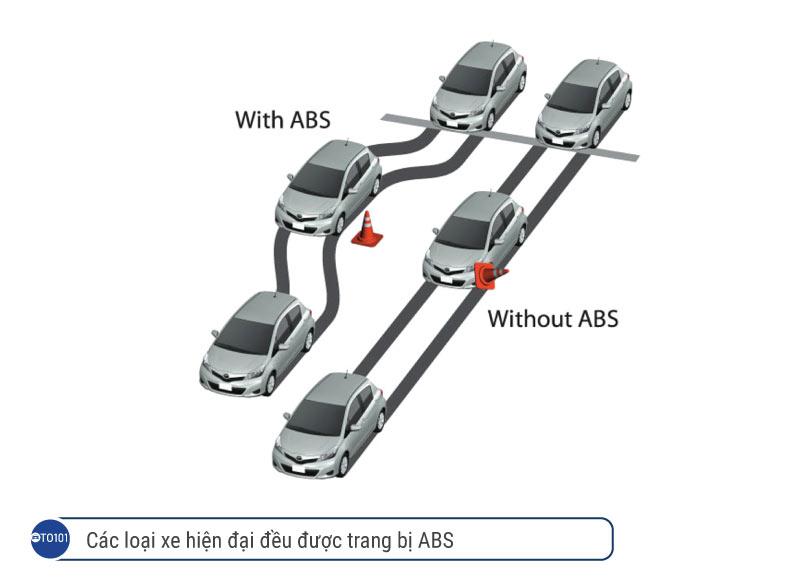 Hầu hết tất cả các loại xe hiện đại đều được trang bị ABS