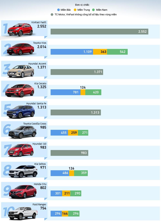Top xe ô tô bán chạy năm 2021 tháng 6